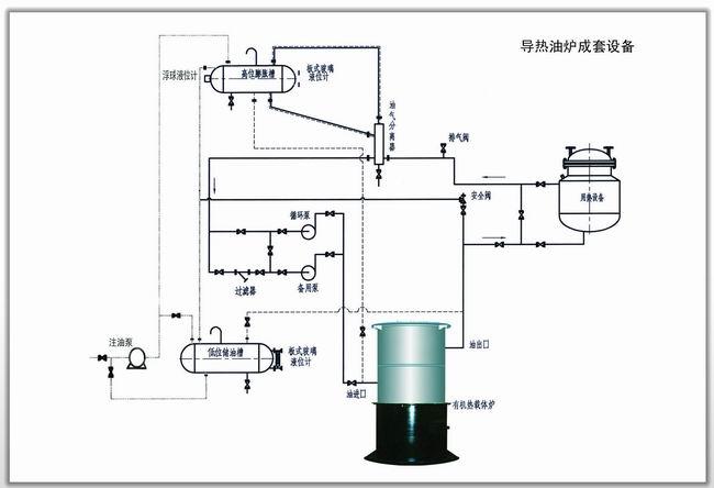 有机热载体锅炉成套设备